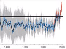 """Hockey stick"" graph"