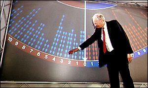 Peter Snow gets enthusiastic with the Swingometer