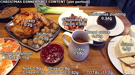Traditional English Christmas Dinner.Bbc News Health Christmas Dinner Loaded With Salt